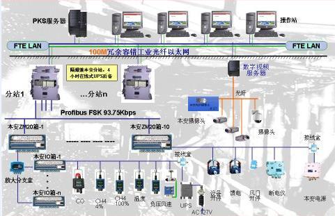 矿井安全监测监控系统